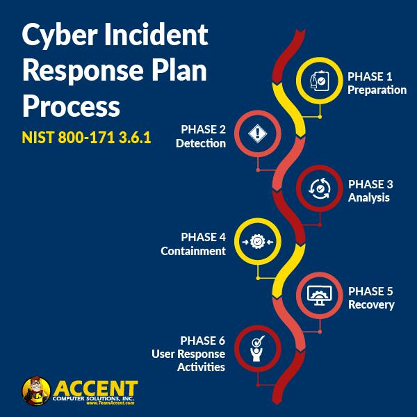 Cyber-incident-response-plan-process